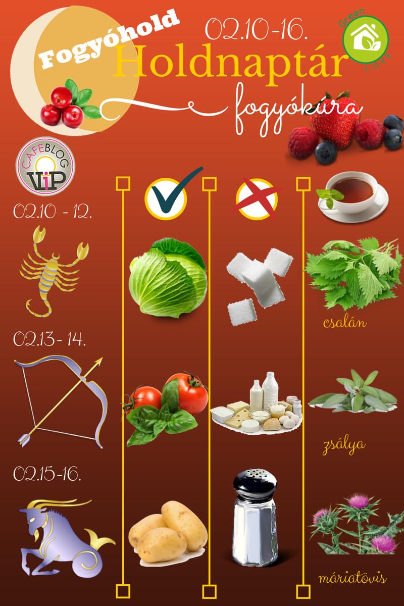 a zsír többet fogy tiens fogyókúrás tea mellékhatások